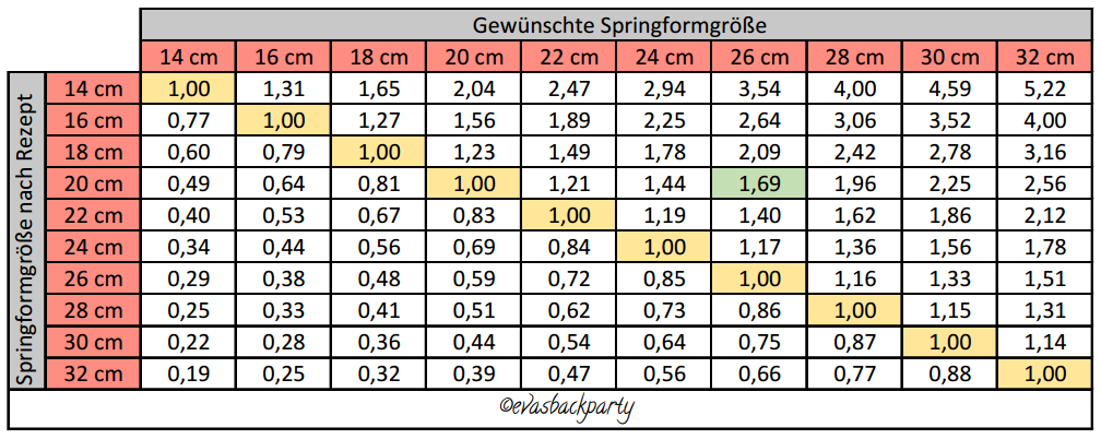 Umrechnungstabelle Fur Springformen Evasbackparty